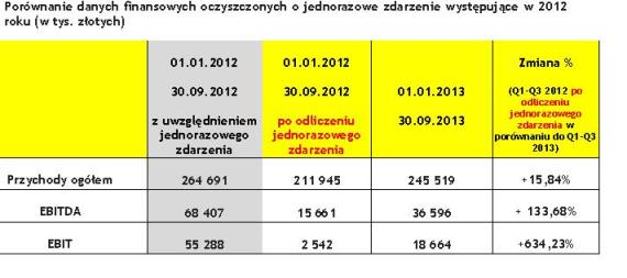 cd8ff527328bea Na wynik Grupy Integer.pl w III kwartale 2013 roku istotnie wpłynęły koszty  międzynarodowej ekspansji Paczkomatów InPost. Według szacunków Grupy  pierwsze ...